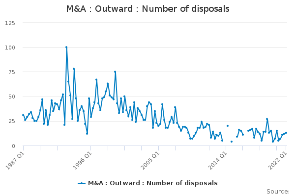 M&A : Outward : Number of disposals