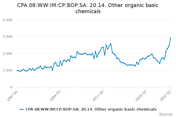 CPA 08:WW:IM:CP:BOP:SA: 20.14. Other organic basic chemicals