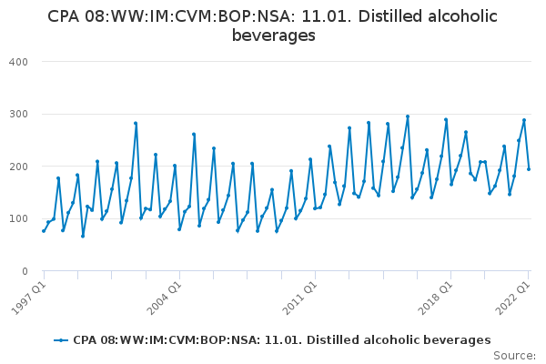 CPA 08:WW:IM:CVM:BOP:NSA: 11.01. Distilled alcoholic beverages