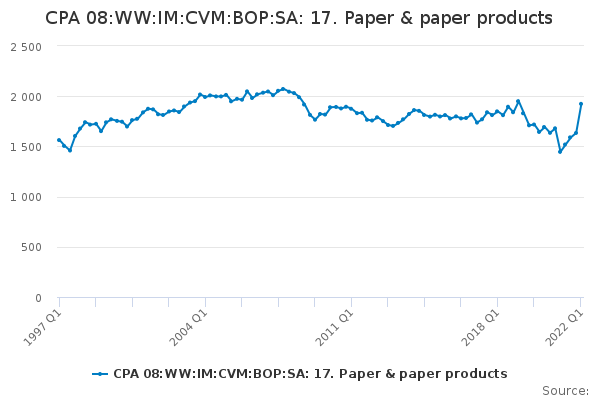 CPA 08:WW:IM:CVM:BOP:SA: 17. Paper & paper products