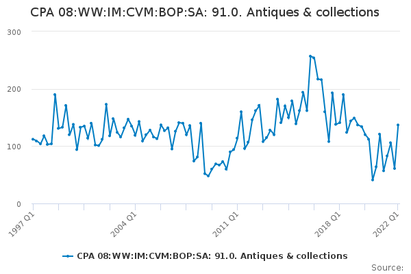 CPA 08:WW:IM:CVM:BOP:SA: 91.0. Antiques & collections