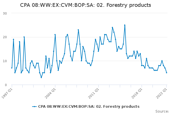 CPA 08:WW:EX:CVM:BOP:SA: 02. Forestry products