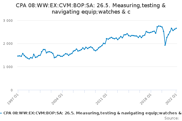 CPA 08:WW:EX:CVM:BOP:SA: 26.5. Measuring,testing & navigating equip;watches & c