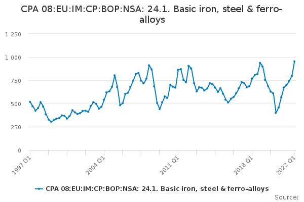 CPA 08:EU:IM:CP:BOP:NSA: 24.1. Basic iron, steel & ferro-alloys
