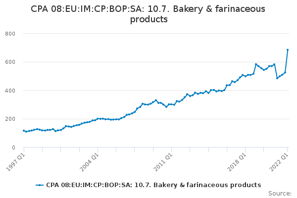 CPA 08:EU:IM:CP:BOP:SA: 10.7. Bakery & farinaceous products