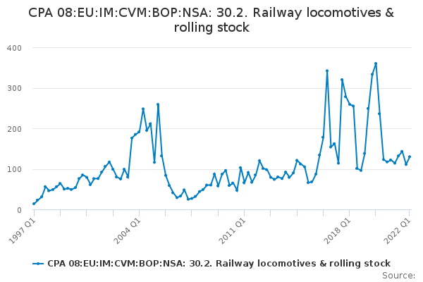 CPA 08:EU:IM:CVM:BOP:NSA: 30.2. Railway locomotives & rolling stock