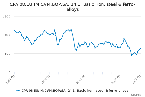 CPA 08:EU:IM:CVM:BOP:SA: 24.1. Basic iron, steel & ferro-alloys