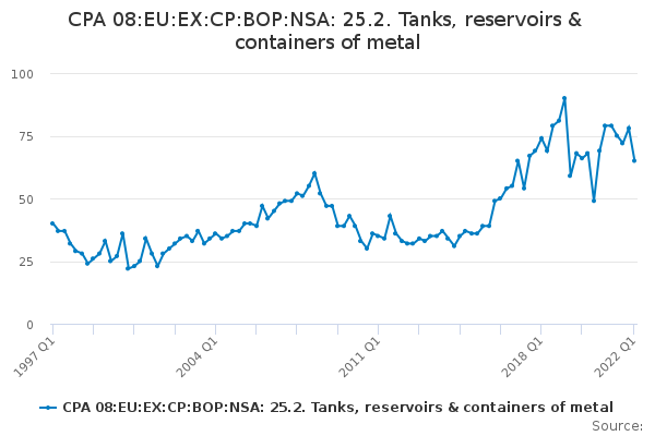 CPA 08:EU:EX:CP:BOP:NSA: 25.2. Tanks, reservoirs & containers of metal
