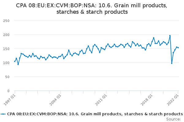 CPA 08:EU:EX:CVM:BOP:NSA: 10.6. Grain mill products, starches & starch products