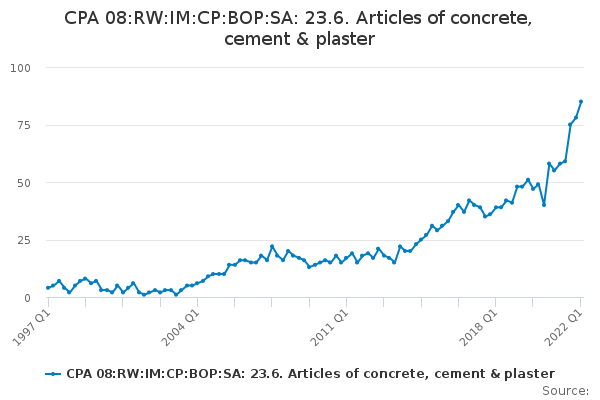 CPA 08:RW:IM:CP:BOP:SA: 23.6. Articles of concrete, cement & plaster