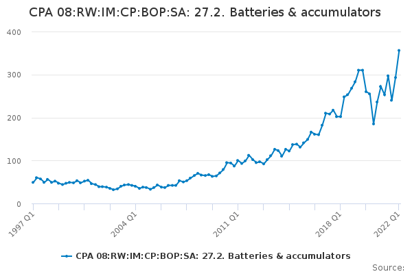 CPA 08:RW:IM:CP:BOP:SA: 27.2. Batteries & accumulators