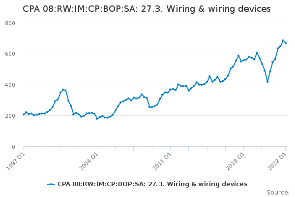 CPA 08:RW:IM:CP:BOP:SA: 27.3. Wiring & wiring devices
