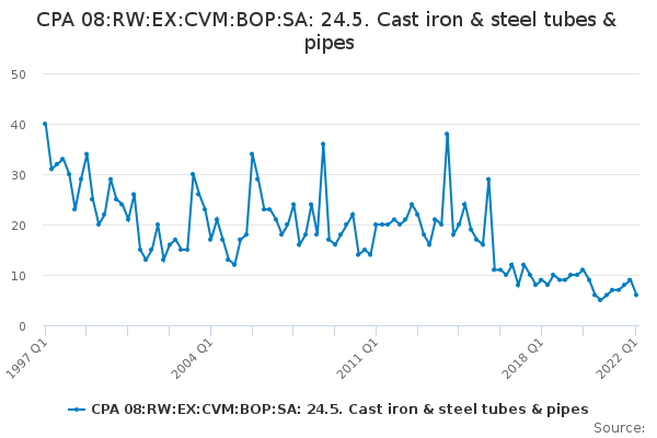 CPA 08:RW:EX:CVM:BOP:SA: 24.5. Cast iron & steel tubes & pipes