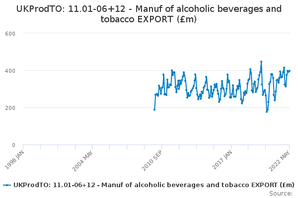 UKProdTO: 11.01-06+12 - Manuf of alcoholic beverages and tobacco EXPORT (£m)