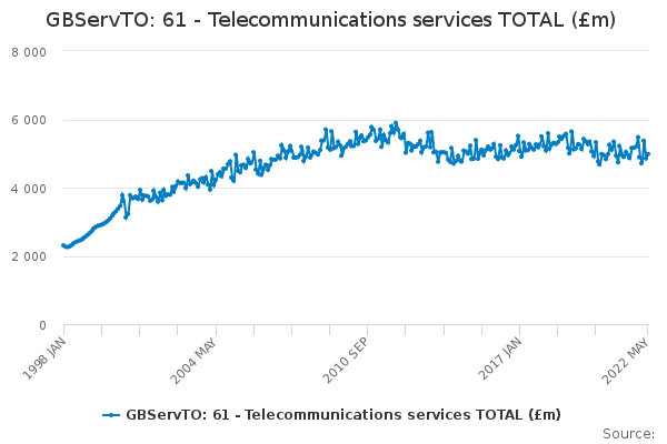 GBServTO: 61 - Telecommunications services TOTAL (£m)
