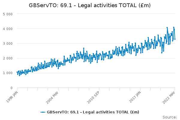 GBServTO: 69.1 - Legal activities TOTAL (£m)