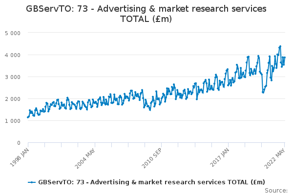 GBServTO: 73 - Advertising & market research services TOTAL (£m)