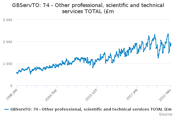 GBServTO: 74 - Other professional, scientific and technical services TOTAL (£m