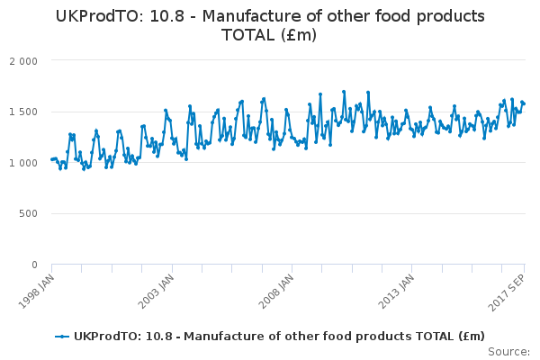 UKProdTO: 10.8 - Manufacture of other food products TOTAL (£m)