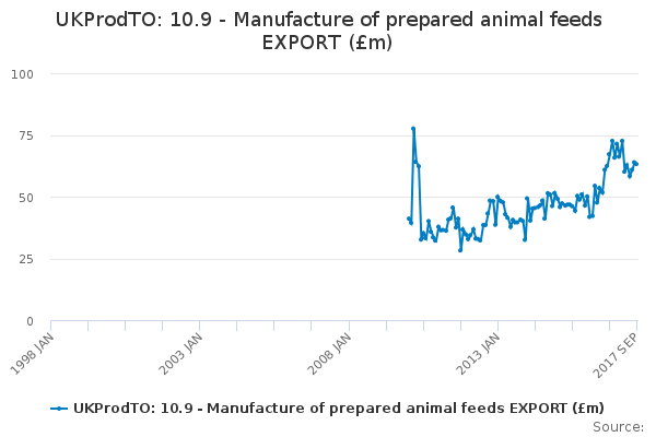 UKProdTO: 10.9 - Manufacture of prepared animal feeds EXPORT (£m)