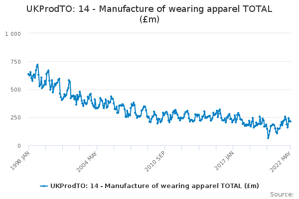 UKProdTO: 14 - Manufacture of wearing apparel TOTAL (£m)