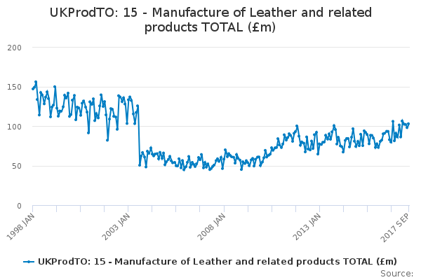UKProdTO: 15 - Manufacture of Leather and related products TOTAL (£m)