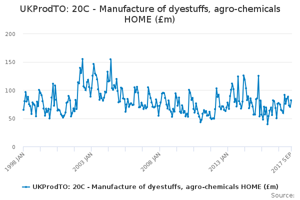 UKProdTO: 20C - Manufacture of dyestuffs, agro-chemicals HOME (£m)