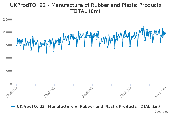 UKProdTO: 22 - Manufacture of Rubber and Plastic Products TOTAL (£m)