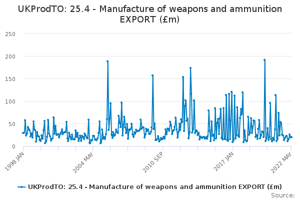 UKProdTO: 25.4 - Manufacture of weapons and ammunition EXPORT (£m)