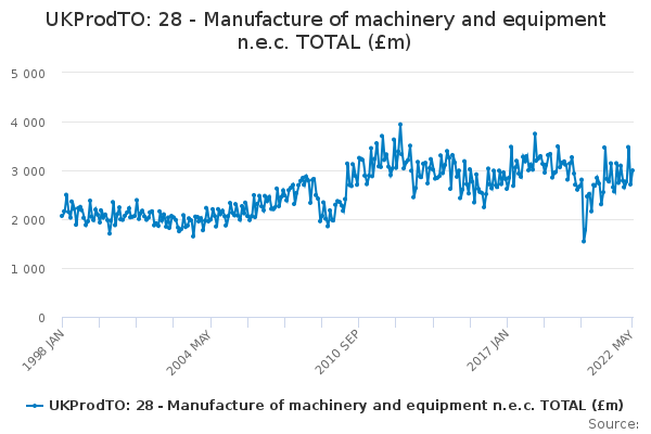UKProdTO: 28 - Manufacture of machinery and equipment n.e.c. TOTAL (£m)