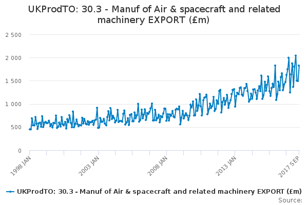 UKProdTO: 30.3 - Manuf of Air & spacecraft and related machinery EXPORT (£m)