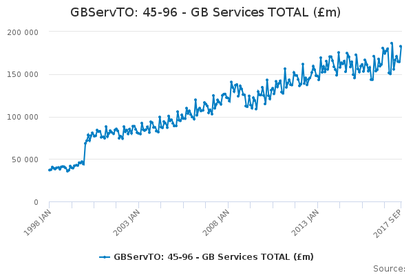 GBServTO: 45-96 - GB Services TOTAL (£m)