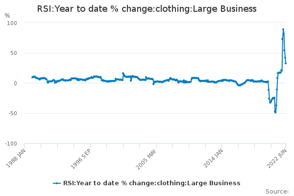 RSI:Year to date % change:clothing:Large Business