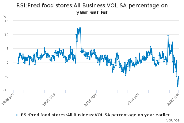 RSI:Pred food stores:All Business:VOL SA percentage on year earlier