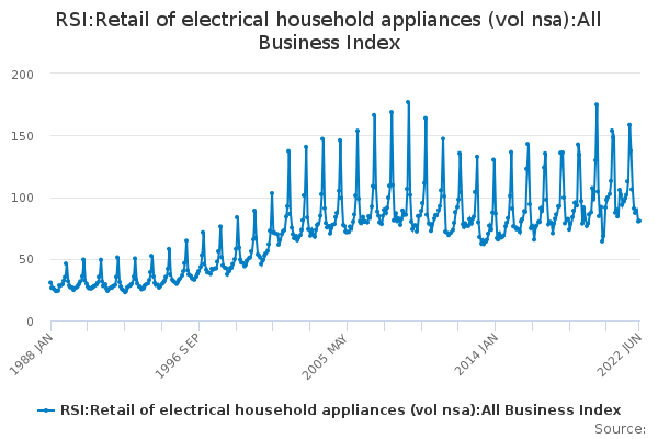 RSI:Retail of electrical household appliances (vol nsa):All Business Index