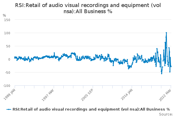 RSI:Retail of audio visual recordings and equipment (vol nsa):All Business %