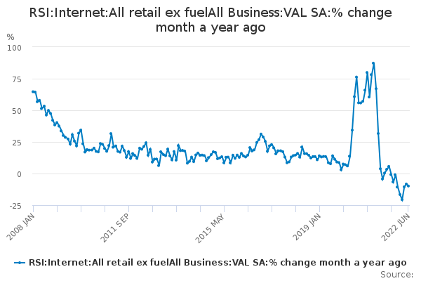 RSI:Internet:All retail ex fuelAll Business:VAL SA:% change month a year ago