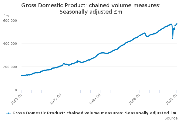 Gross Domestic Product: chained volume measures: Seasonally adjusted £m