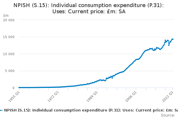 NPISH (S.15): Individual consumption expenditure (P.31): Uses: Current price: £m: SA