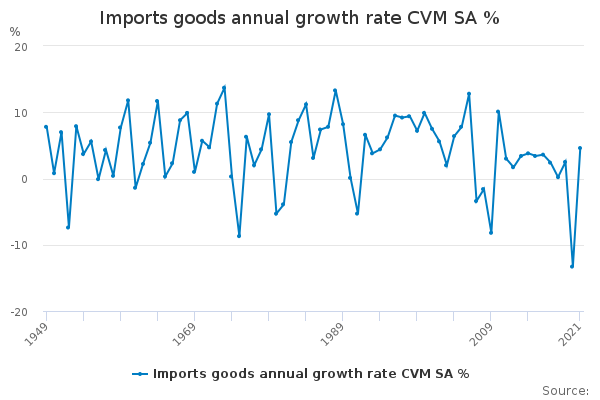Imports goods annual growth rate CVM SA %