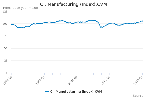C : Manufacturing (Index):CVM