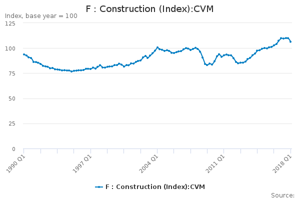 F : Construction (Index):CVM