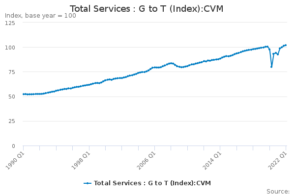Total Services : G to T (Index):CVM