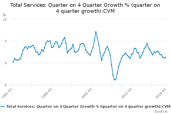 Total Services: Quarter on 4 Quarter Growth % (quarter on 4 quarter growth):CVM