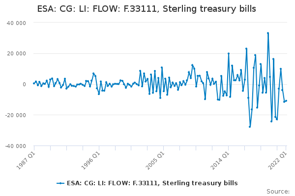 ESA: CG: LI: FLOW: F.33111, Sterling treasury bills