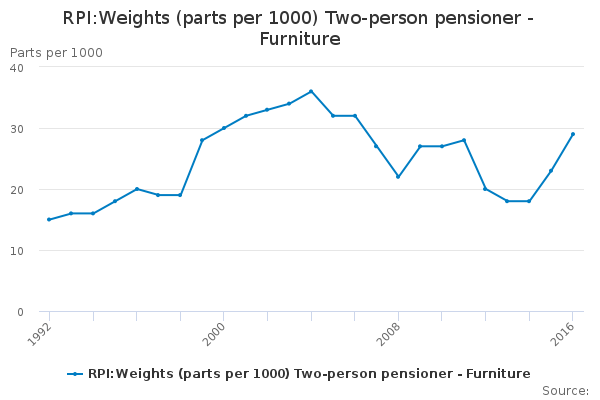RPI:Weights (parts per 1000) Two-person pensioner - Furniture