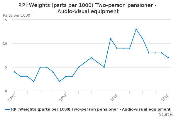 RPI:Weights (parts per 1000) Two-person pensioner - Audio-visual equipment