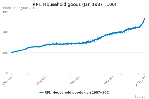 RPI: Household goods (Jan 1987=100)