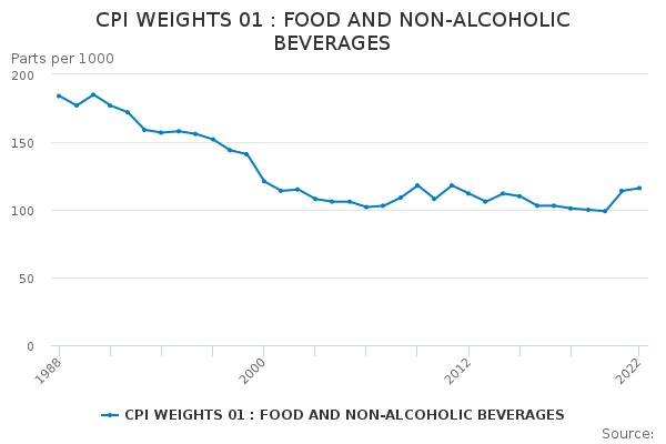 CPI WEIGHTS 01 : FOOD AND NON-ALCOHOLIC BEVERAGES