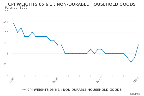 CPI WEIGHTS 05.6.1 : NON-DURABLE HOUSEHOLD GOODS